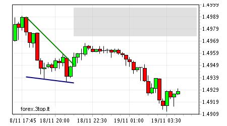 2009-11-19 05 48 eur-usd