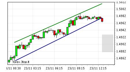2009-11-23 eur-usd