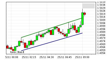 2009-11-25 10 34 eur-usd