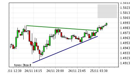 2009-11-25 eur-usd