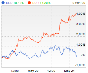 Euro ir Dolerio kainų indeksai